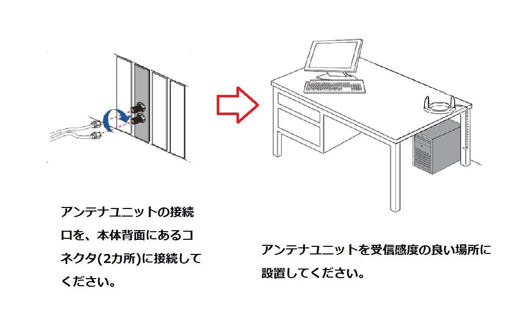 アンテナの取付方法(据置きタイプ)